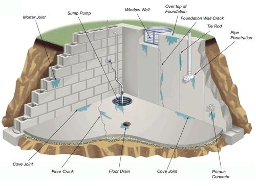 Basement Flooring Waterproofing