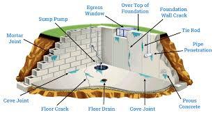 Exterior Interior Basement Wall waterproofing Services